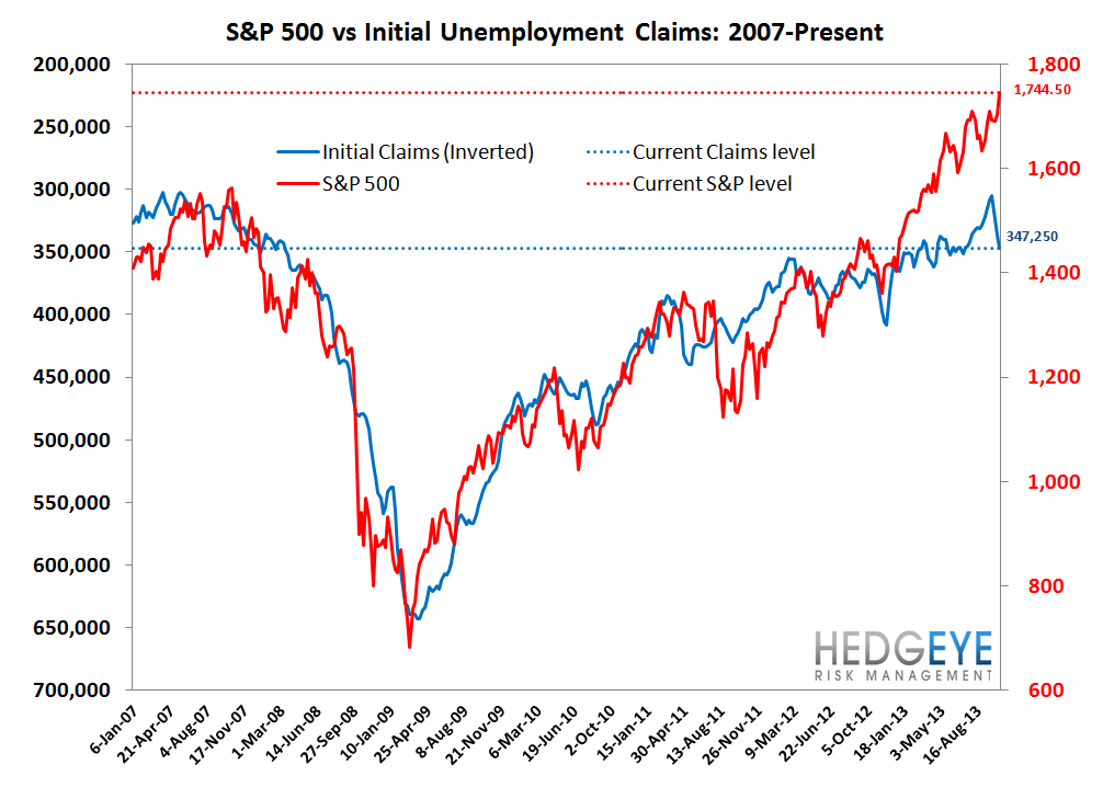 INITIAL CLAIMS TELL A VERY DIFFERENT STORY THAN NON-FARM PAYROLLS - 7