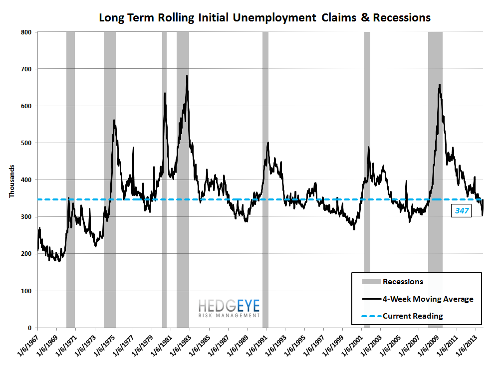 INITIAL CLAIMS TELL A VERY DIFFERENT STORY THAN NON-FARM PAYROLLS - 9