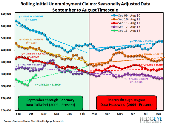 INITIAL CLAIMS: TELLING A VERY DIFFERENT STORY THAN NON-FARM PAYROLLS - JS 3
