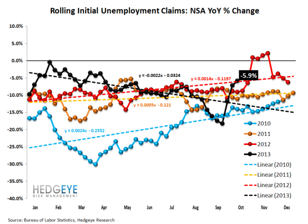 INITIAL CLAIMS: TELLING A VERY DIFFERENT STORY THAN NON-FARM PAYROLLS - JS 4