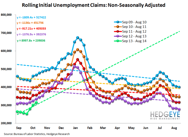 INITIAL CLAIMS: TELLING A VERY DIFFERENT STORY THAN NON-FARM PAYROLLS - JS 5