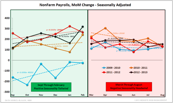 INITIAL CLAIMS: TELLING A VERY DIFFERENT STORY THAN NON-FARM PAYROLLS - NFP Seasonality normal