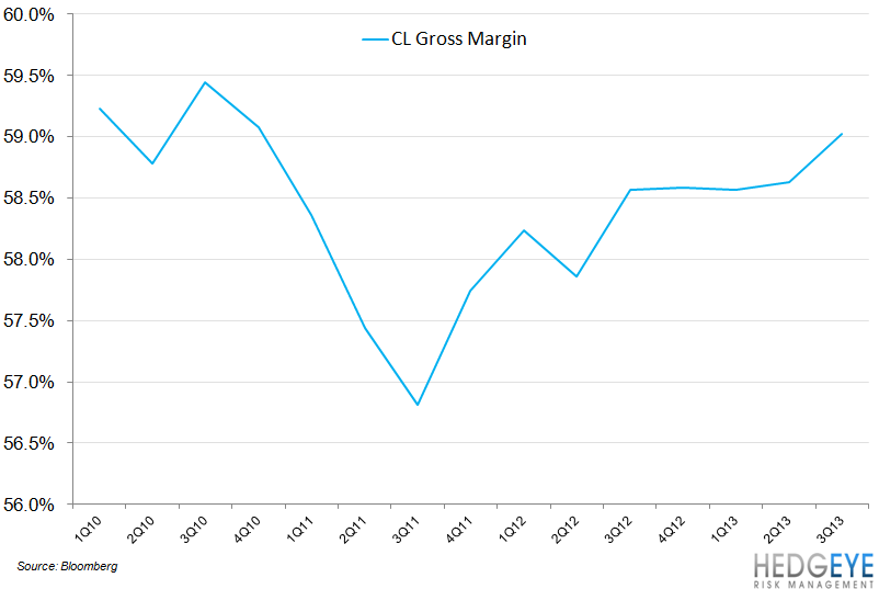 CL Organic Growth Continues to Impress - CL Gross Margin