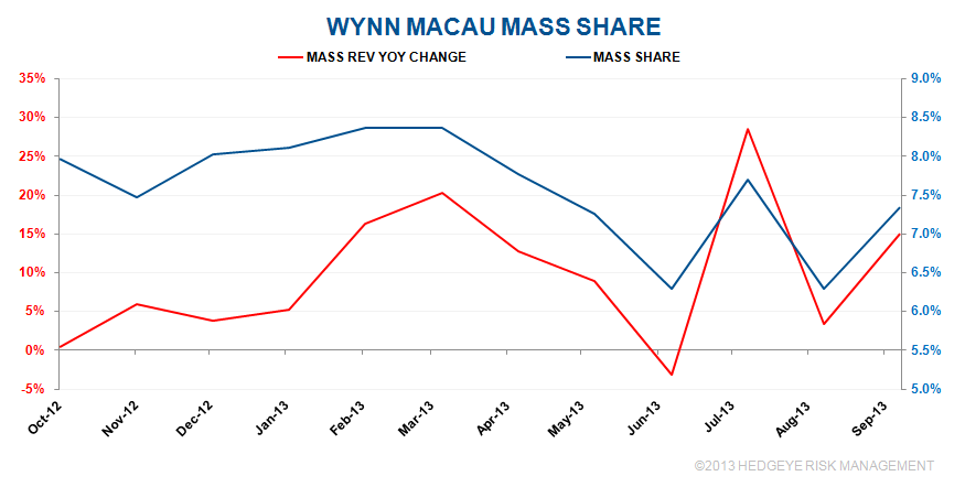 WYNN TO FEAST ON THE MASS COMPETITION? - wynn