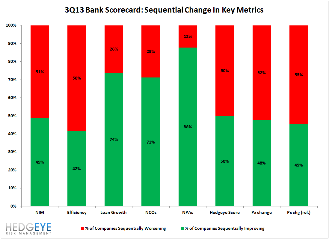 3Q13 FINANCIALS EARNINGS THEMES: MIXED NUMBERS, MIXED REACTIONS - bar chart