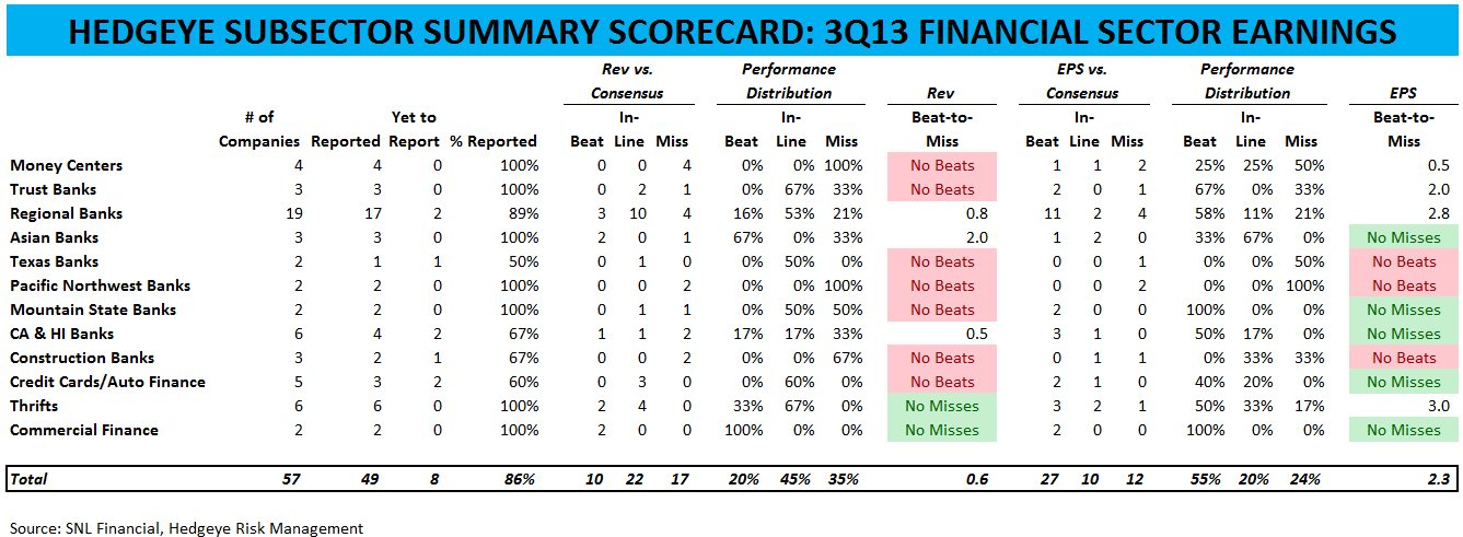 3Q13 FINANCIALS EARNINGS THEMES: MIXED NUMBERS, MIXED REACTIONS - subsector scorecard