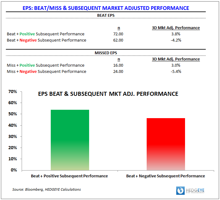 3Q13 Earnings Scorecard:  Fighting for Parity - EPS Subsequent Performance