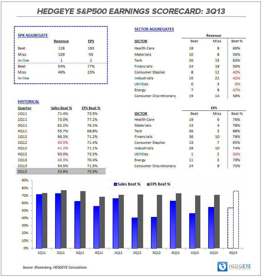 3Q13 Earnings Scorecard:  Fighting for Parity - SPX ES Table 102513