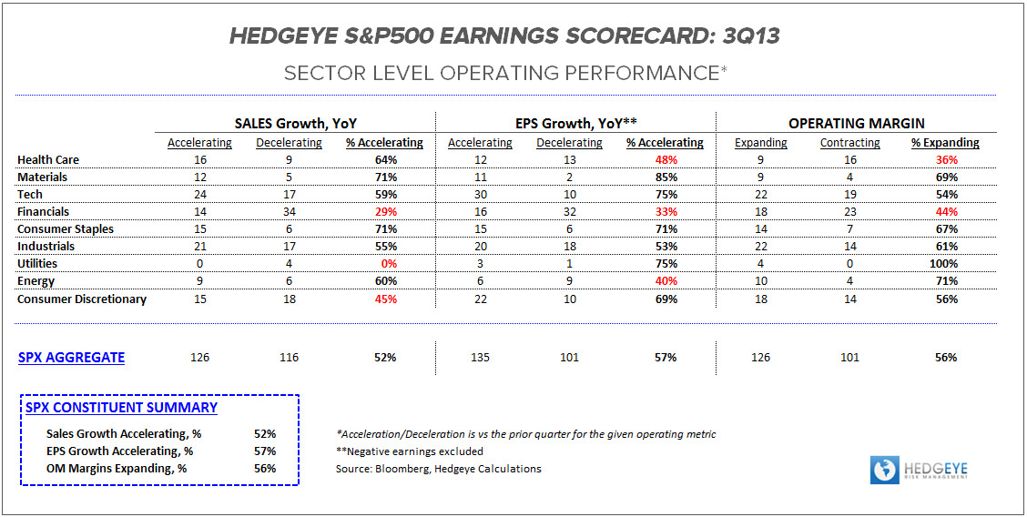 3Q13 Earnings Scorecard:  Fighting for Parity - SPX ES Table Operating Performance 102513