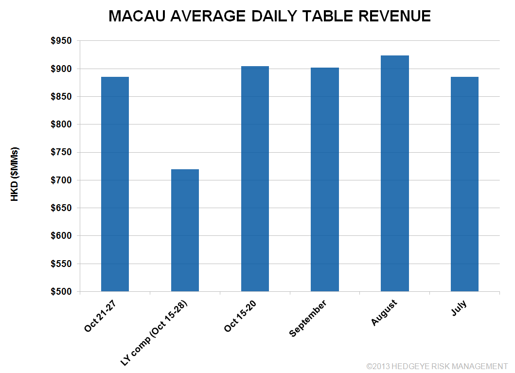 MACAU HEADED FOR 30%+ GROWTH - macau1