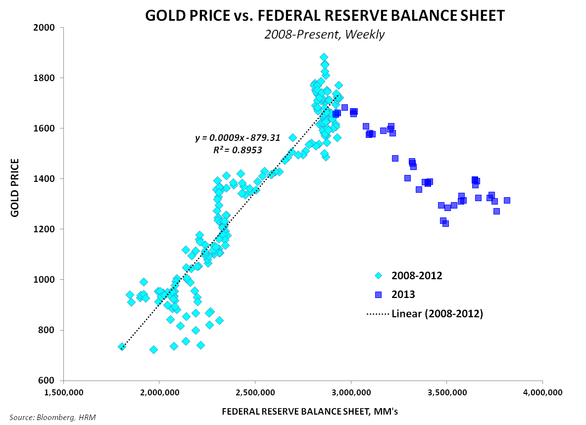 Is Eric Sprott Right on Gold? - Gold vs Fed BS 102313