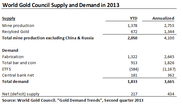 Is Eric Sprott Right on Gold? - WGC Table