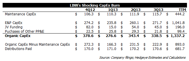LINN Energy 3Q13: Spend, Baby, Spend - linn1