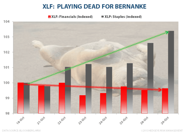 XLF: PLAYING DEAD FOR BERNANKE? - drake1