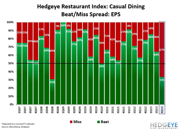 HOW BAD IS RESTAURANT EARNINGS SEASON? - CD EPS