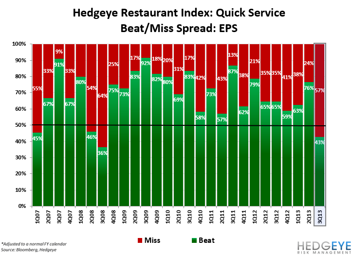 HOW BAD IS RESTAURANT EARNINGS SEASON? - QSR EPS