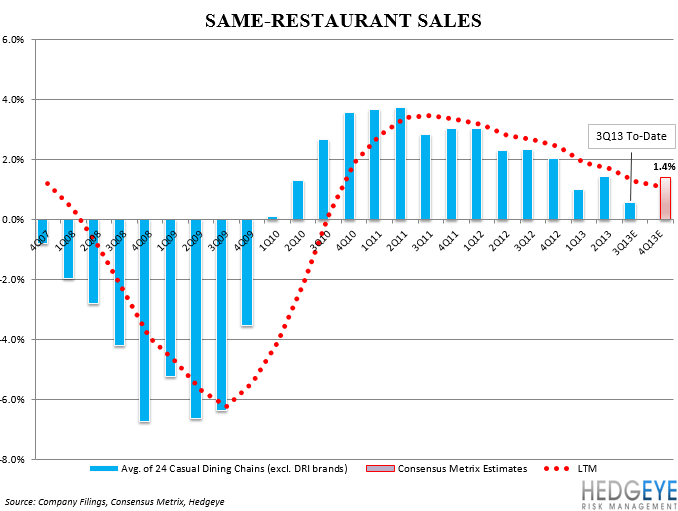 HOW BAD IS RESTAURANT EARNINGS SEASON? - SRS