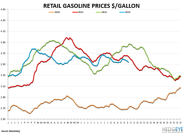 HOW BAD IS RESTAURANT EARNINGS SEASON? - gas prices