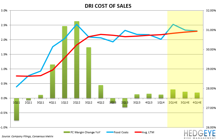 DRI: PENDING FY2Q14 DISASTER? - FOOD COSTS