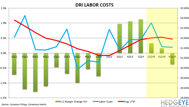 DRI: PENDING FY2Q14 DISASTER? - labor costs