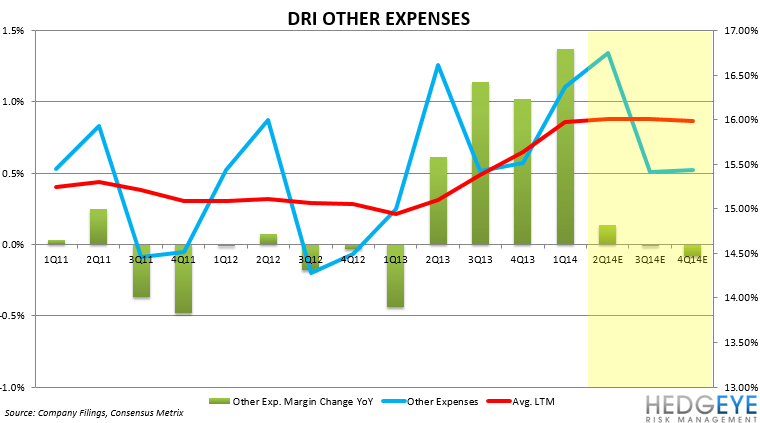 DRI: PENDING FY2Q14 DISASTER? - other expenses