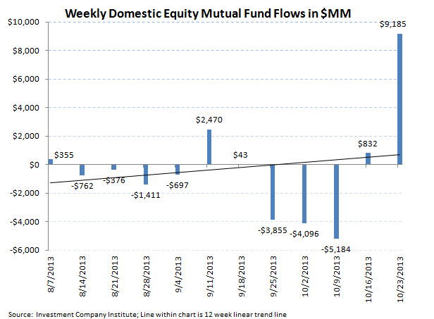 ICI Fund Flow Survey - Record Domestic Equity Inflow - ICI 2