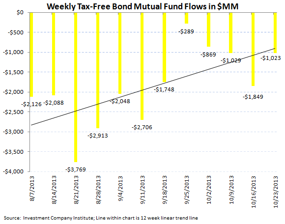 ICI Fund Flow Survey - Record Domestic Equity Inflow - ICI 5