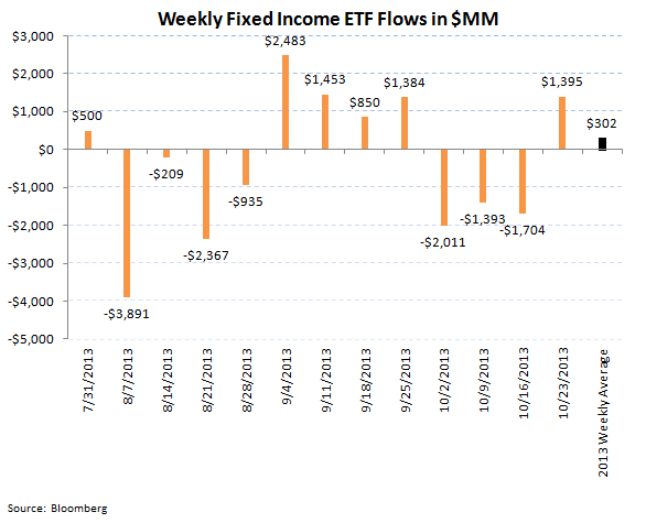 ICI Fund Flow Survey - Record Domestic Equity Inflow - ICI 8