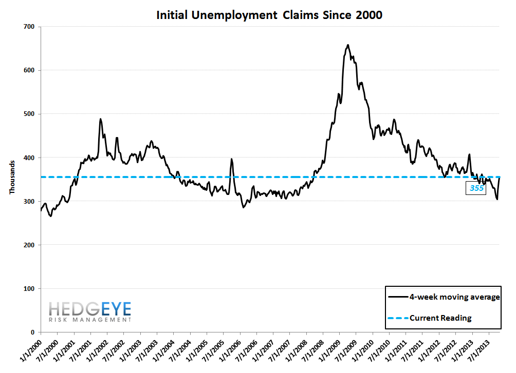 INITIAL CLAIMS: INCONCLUSIVE - 10