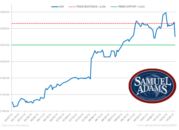 SAM - Hard to Argue with Results – But Up on a Rope Remains A Risk - zz. sam levels