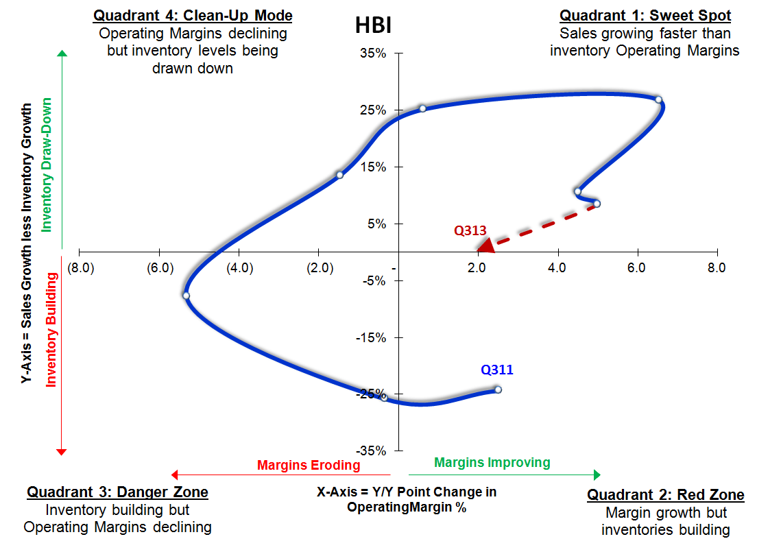 HBI: Headed Even Higher - HBI sigma