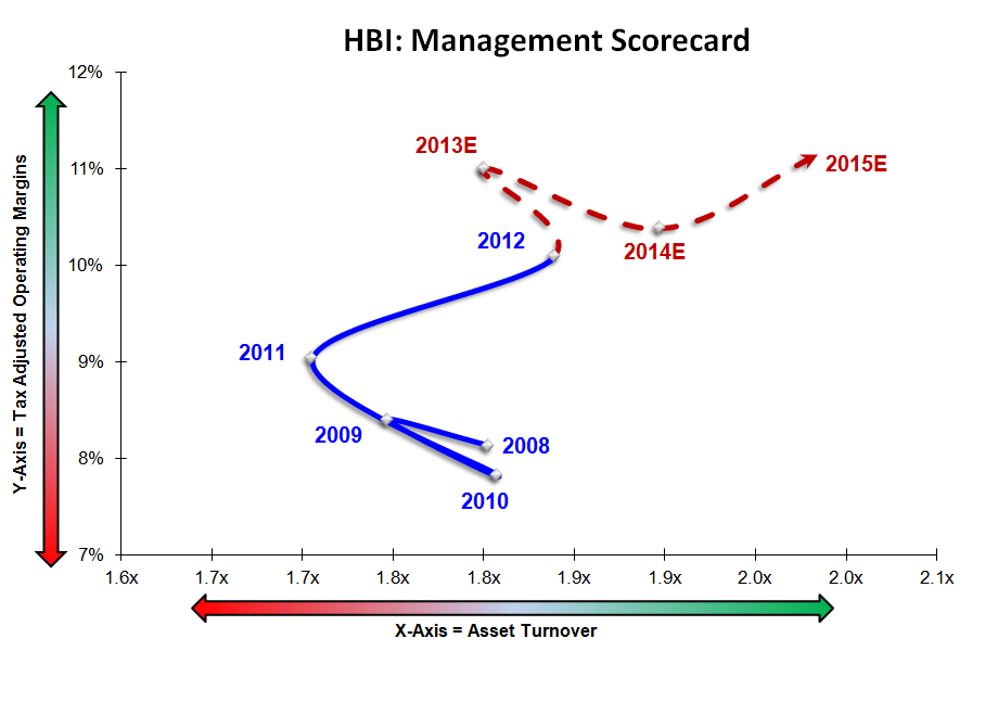 HBI: Headed Even Higher - hbi rnoa