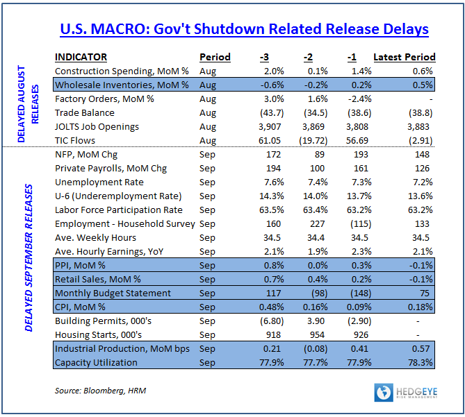 U.S. Macro:  A Catch-up Week for Domestic Data - Delayed Release TableM