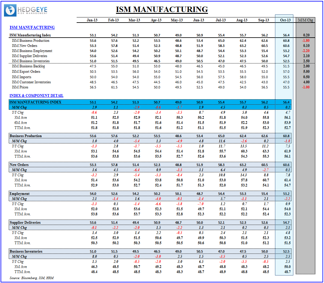 U.S. Macro:  A Catch-up Week for Domestic Data - ISM Table Oct
