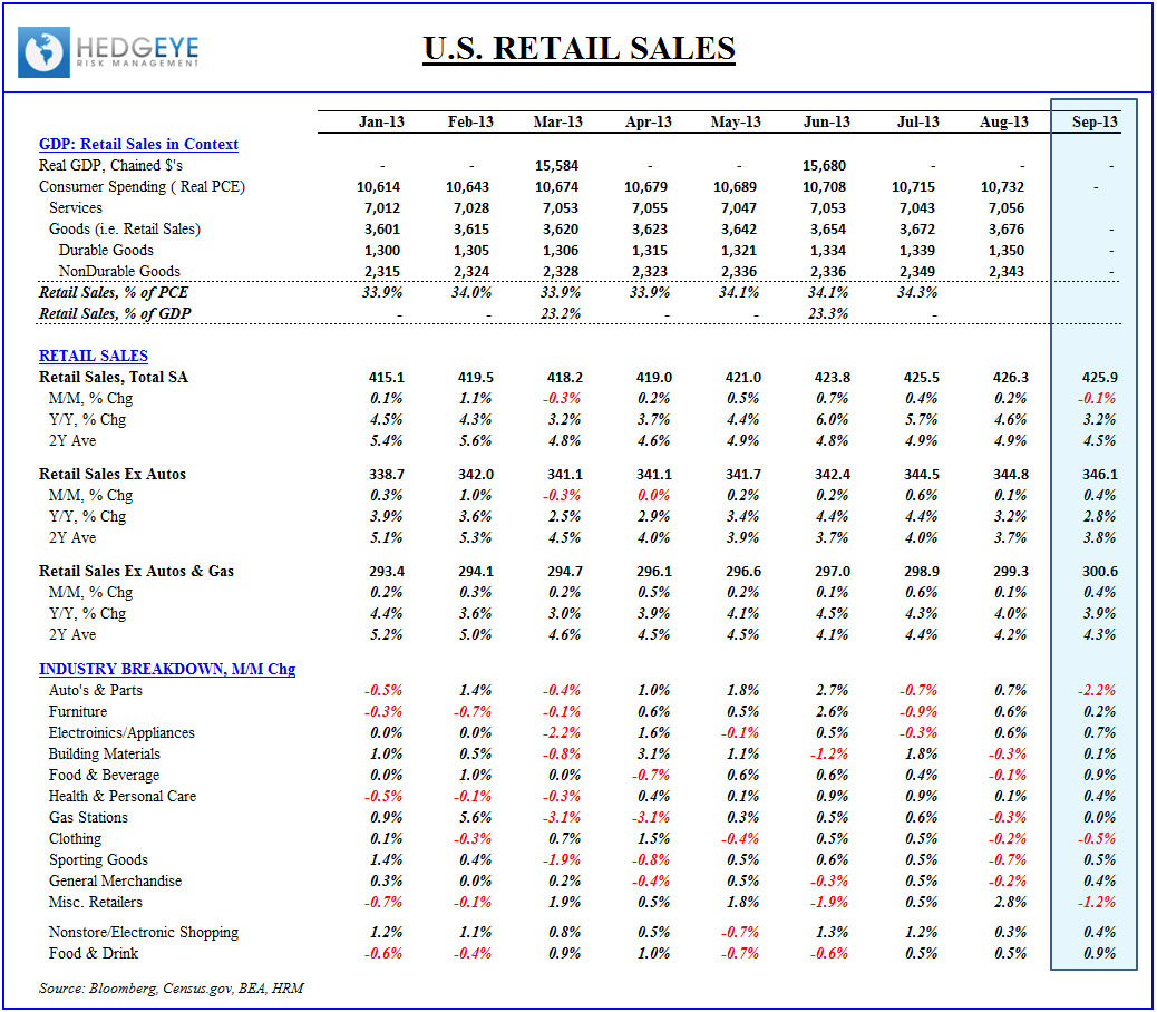 U.S. Macro:  A Catch-up Week for Domestic Data - Retail Sales