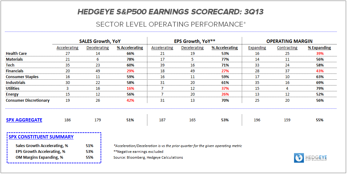 3Q13 Earnings Scorecard:  Macro Monopolization - ES OP Table 110113