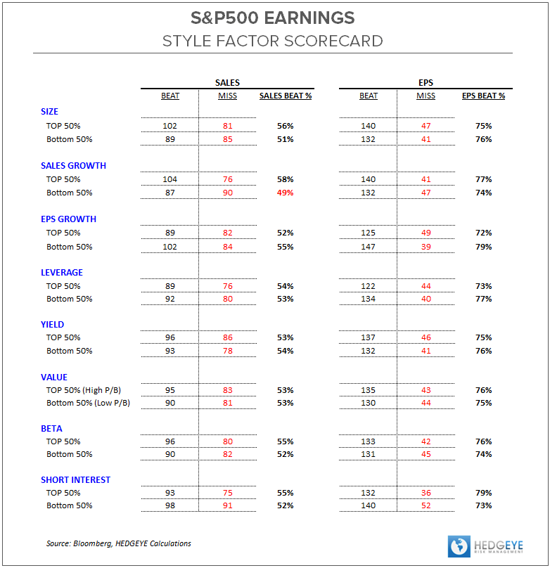 3Q13 Earnings Scorecard:  Macro Monopolization - ES SFP Table 110113