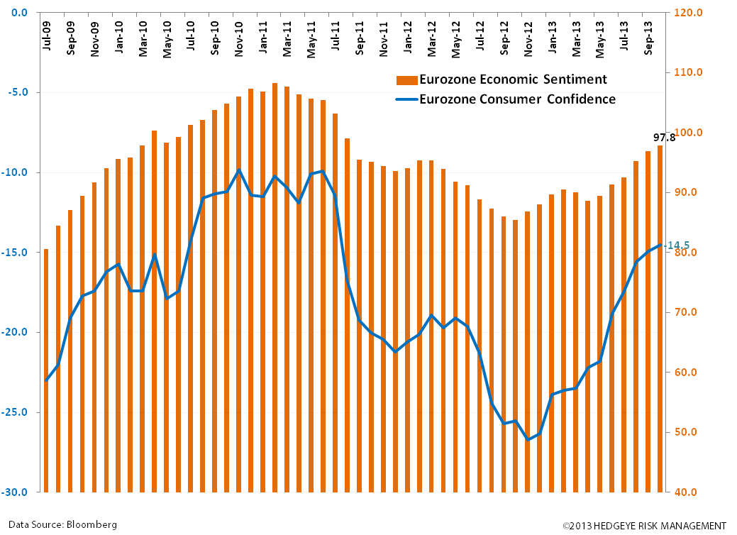 Buy the EURO: #EuroBulls  - zz. consumer conf