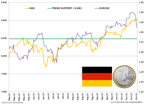 Buy the EURO: #EuroBulls  - zz. eur vs das new