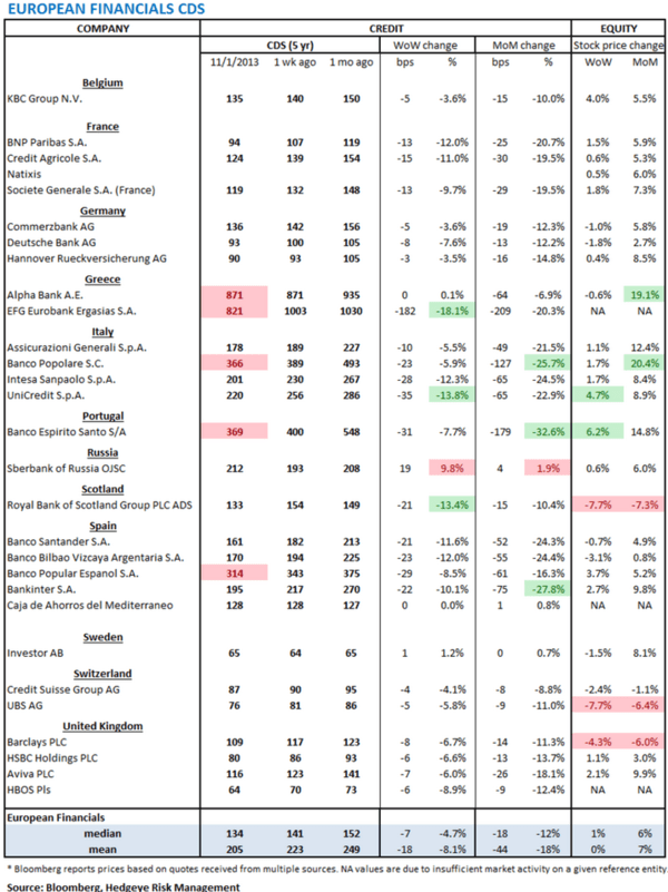 European Banking Monitor: More Good News Than Bad - w. bank cds