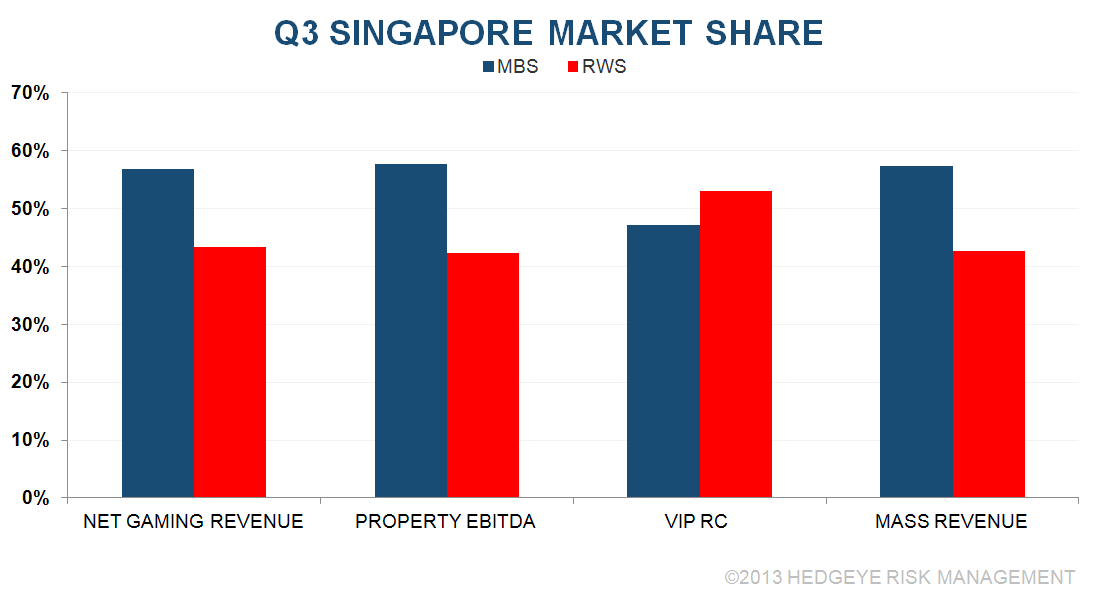 C&B: BANG UP Q3 IN SINGAPORE - S1
