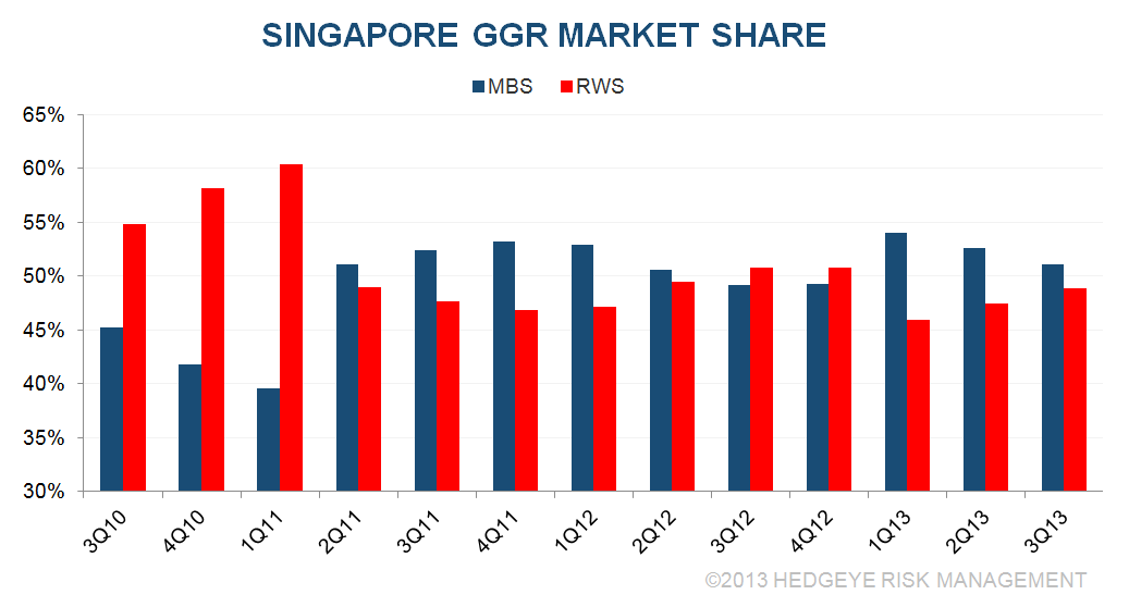C&B: BANG UP Q3 IN SINGAPORE - S2