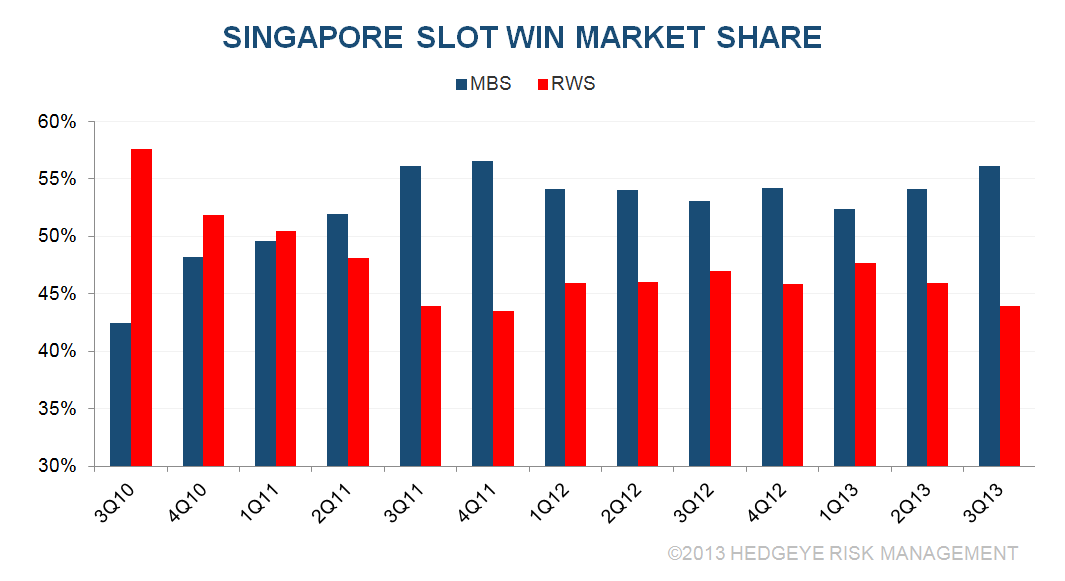 C&B: BANG UP Q3 IN SINGAPORE - S9