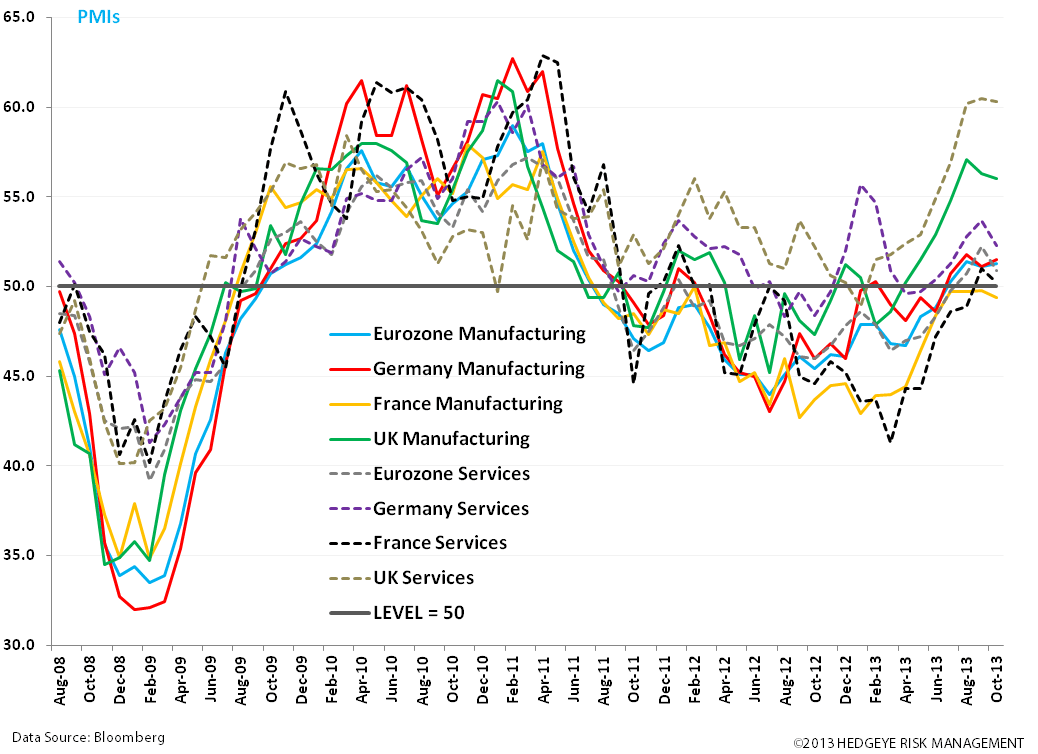 Buy the EURO: #EuroBulls  - zz. pmis