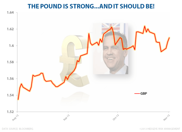 Keep Calm (and Buy Pounds) - Pound