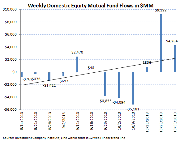 ICI Fund Flow Survey - Equities Follow Through on Record Week...Fixed Income Weak - ICI chart 2