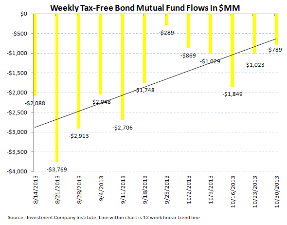 ICI Fund Flow Survey - Equities Follow Through on Record Week...Fixed Income Weak - ICI chart 5