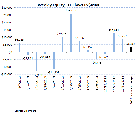 ICI Fund Flow Survey - Equities Follow Through on Record Week...Fixed Income Weak - ICI chart 7
