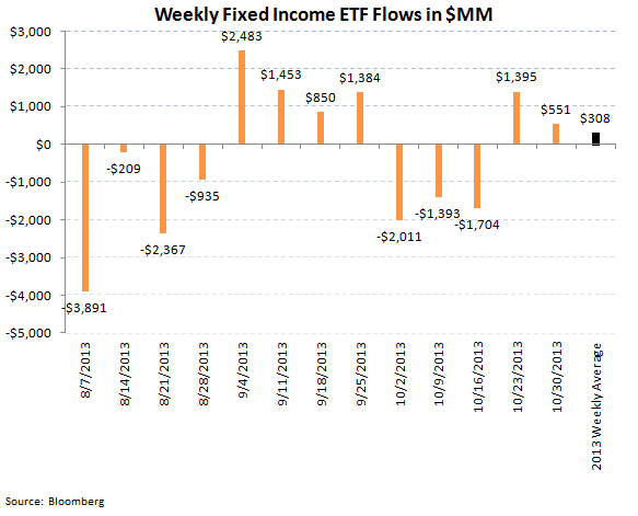 ICI Fund Flow Survey - Equities Follow Through on Record Week...Fixed Income Weak - ICI chart 8