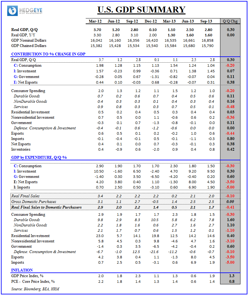 3Q13 GDP: Juiced By Inventories - 3Q13 GDP Table